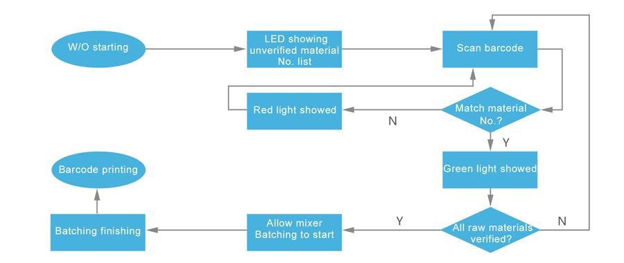 密炼机上辅机系统|小料秤|自动称量|配料系统|气力输送