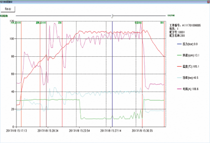 Constant Temperature Mixer Compounding Process Control Function Module